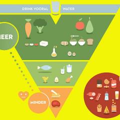 Noua piramidă alimentară plasează apa și produsele vegetariene în top